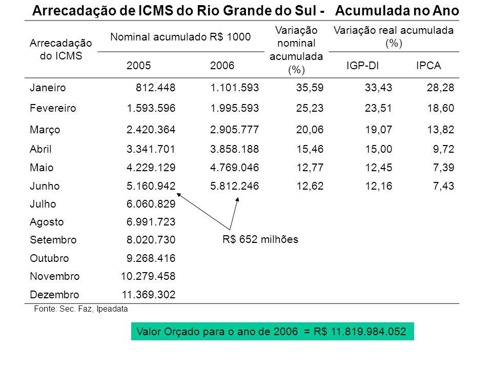Arrecadação de ICMS do Rio Grande do Sul - Acumulada no Ano Fonte: Sec. Faz, Ipeadata Arrecadação do ICMS Nominal acumulado R$ 1000 Variação nominal a