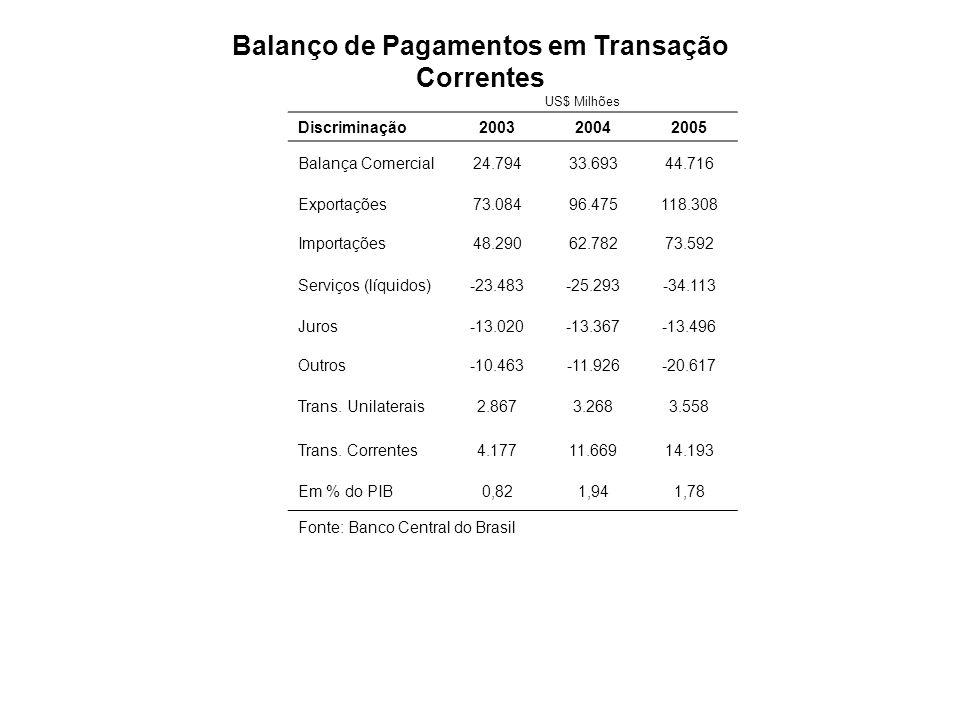 Fonte : Ipeadata Dívida Pública Mobiliária Fora do Banco Central