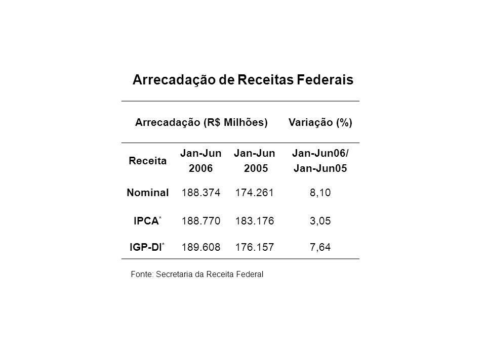 Arrecadação (R$ Milhões)Variação (%) Receita Jan-Jun 2006 Jan-Jun 2005 Jan-Jun06/ Jan-Jun05 Nominal188.374174.2618,10 IPCA * 188.770183.1763,05 IGP-DI