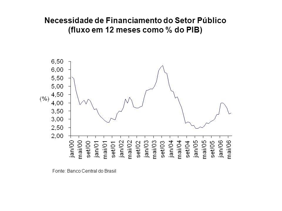 Necessidade de Financiamento do Setor Público (fluxo em 12 meses como % do PIB) Fonte: Banco Central do Brasil