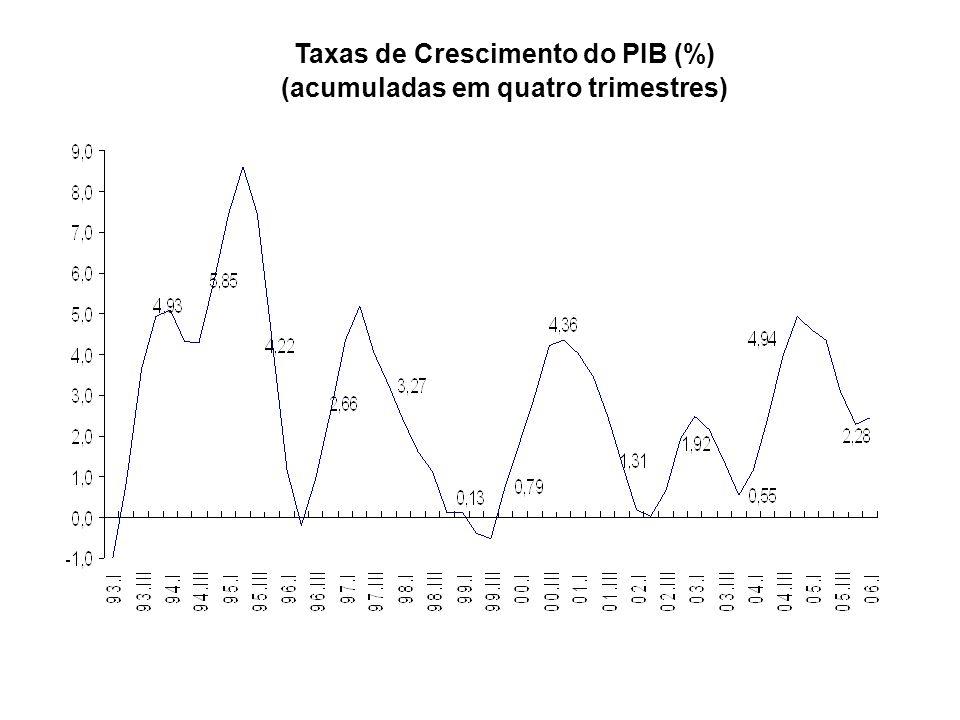 Taxas de Crescimento do PIB (%) (acumuladas em quatro trimestres)