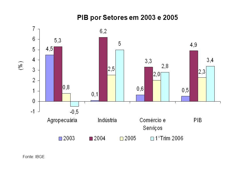 PIB por Setores em 2003 e 2005 Fonte: IBGE