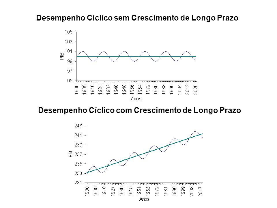 Desempenho Cíclico sem Crescimento de Longo Prazo Desempenho Cíclico com Crescimento de Longo Prazo