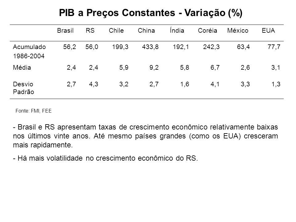 PIB a Preços Constantes - Variação (%) BrasilRSChileChinaÍndiaCoréiaMéxicoEUA Acumulado 1986-2004 56,256,0199,3433,8192,1242,363,477,7 Média2,4 5,99,2