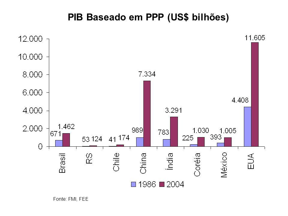 PIB Baseado em PPP (US$ bilhões) Fonte: FMI, FEE