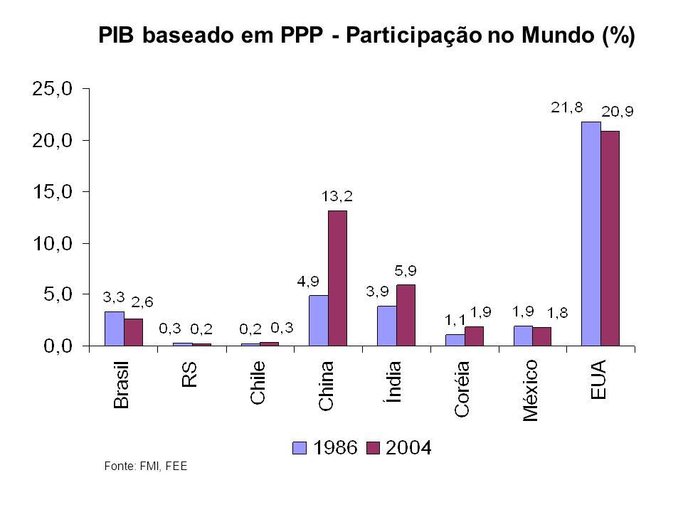 PIB baseado em PPP - Participação no Mundo (%) Fonte: FMI, FEE
