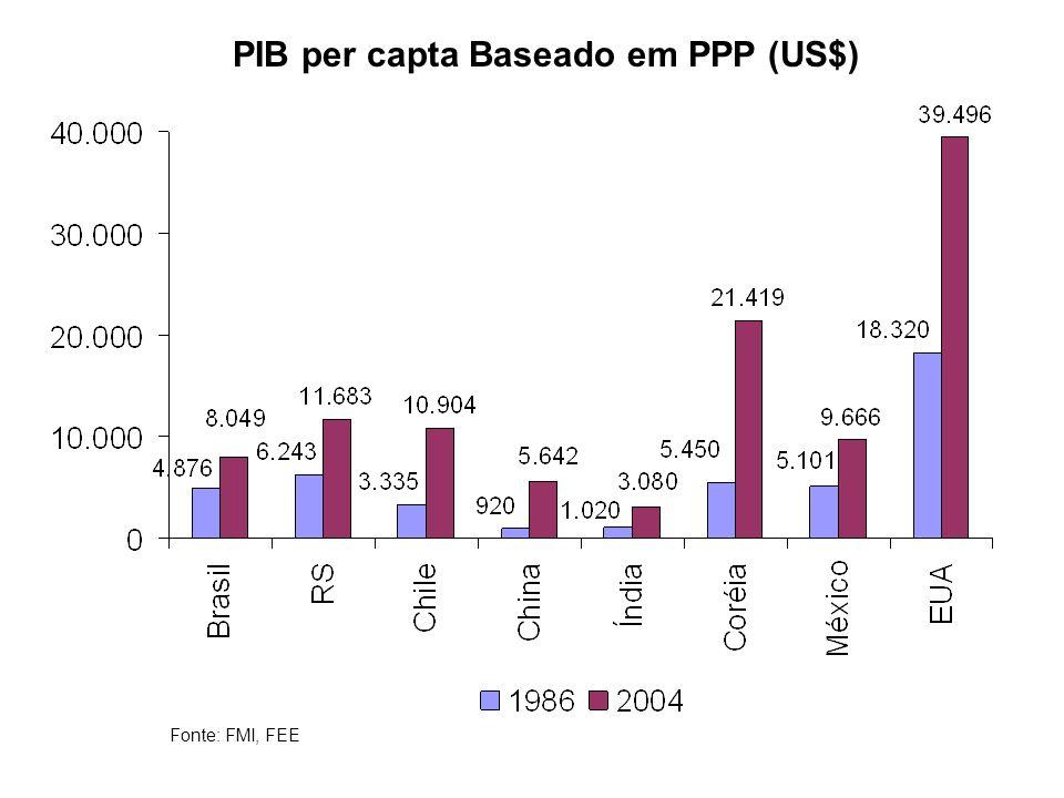 PIB per capta Baseado em PPP (US$) Fonte: FMI, FEE
