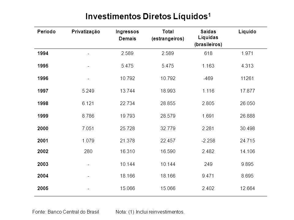PeríodoPrivatizaçãoIngressos Demais Total (estrangeiros) Saídas Líquidas (brasileiros) Líquido 1994-2.589 6181.971 1995-5.475 1.1634.313 1996-10.792 -