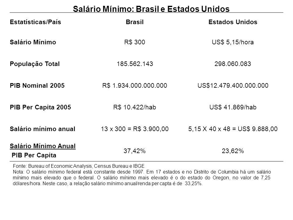 Estatísticas/PaísBrasilEstados Unidos Salário MínimoR$ 300US$ 5,15/hora População Total185.562.143298.060.083 PIB Nominal 2005R$ 1.934.000.000.000US$1