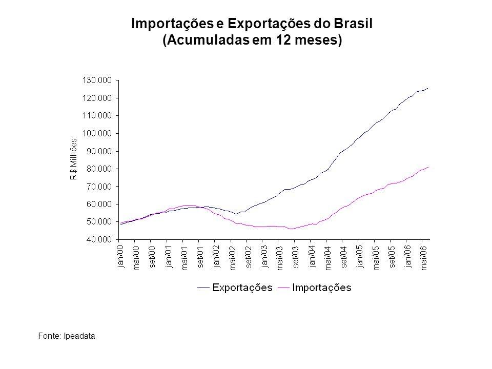 Fonte: Ipeadata Importações e Exportações do Brasil (Acumuladas em 12 meses)