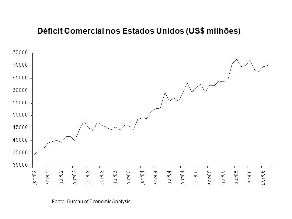 Déficit Comercial nos Estados Unidos (US$ milhões) Fonte: Bureau of Economic Analysis