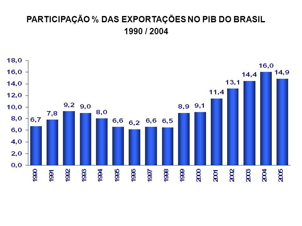 PARTICIPAÇÃO % DAS EXPORTAÇÕES NO PIB DO BRASIL 1990 / 2004