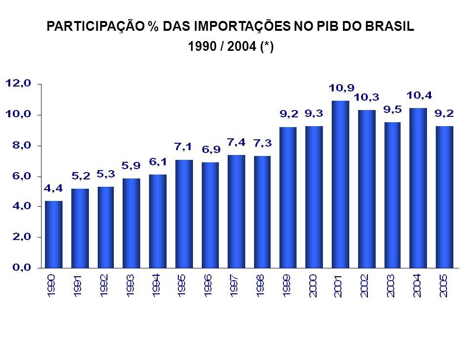 Salário Mínimo Nominal 1994 – 2006 (R$) Fonte: Ipeadata