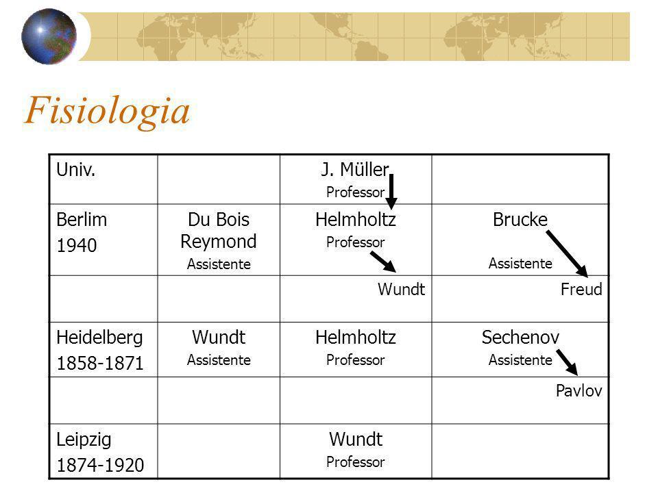 Filosofia Universidade Professor Observações Konigsberg 1870-1897 Kant Filosofia 1724-1804 Herbart foi o sucessor de Kant.