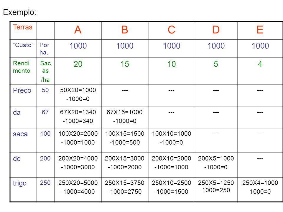 Exemplo: Terras ABCDE CustoPor ha. 1000 Rendi mento Sac as /ha 20151054 Preço 5050X20=1000 -1000=0 --- da 6767X20=1340 -1000=340 67X15=1000 -1000=0 --