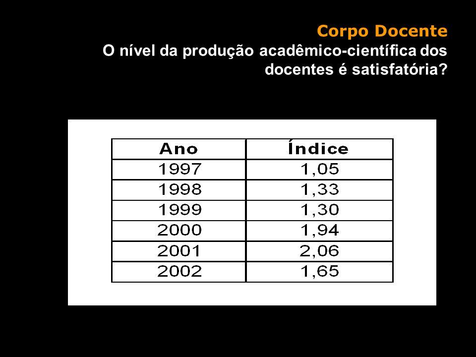 Ações / situação atual Corpo Docente O nível da produção acadêmico-científica dos docentes é satisfatória