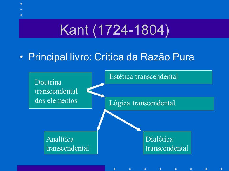 Kant (1724-1804) Principal livro: Crítica da Razão Pura Doutrina transcendental dos elementos Estética transcendental Lógica transcendental Analítica