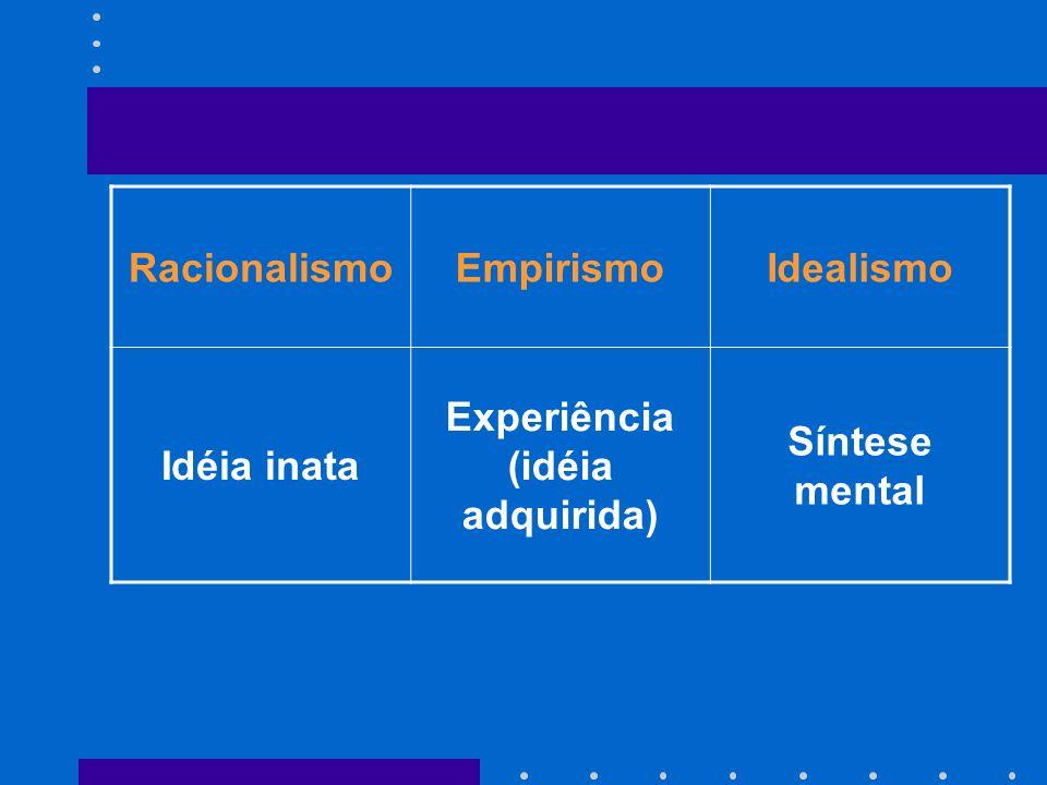 RacionalismoEmpirismoIdealismo Idéia inata Experiência (idéia adquirida) Síntese mental