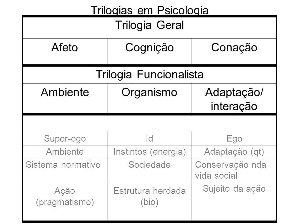 Trilogias em Psicologia Trilogia Geral AfetoCogniçãoConação Trilogia Funcionalista AmbienteOrganismoAdaptação/ interação Super-ego Ambiente Sistema no