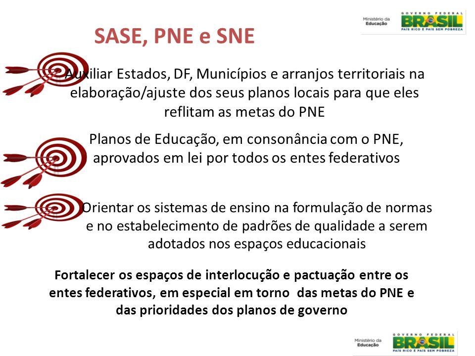 SASE, PNE e SNE Auxiliar Estados, DF, Municípios e arranjos territoriais na elaboração/ajuste dos seus planos locais para que eles reflitam as metas d