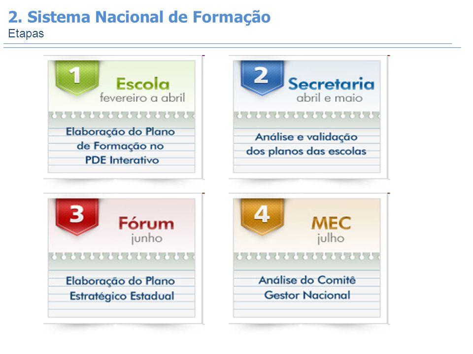 2. Sistema Nacional de Formação Etapas