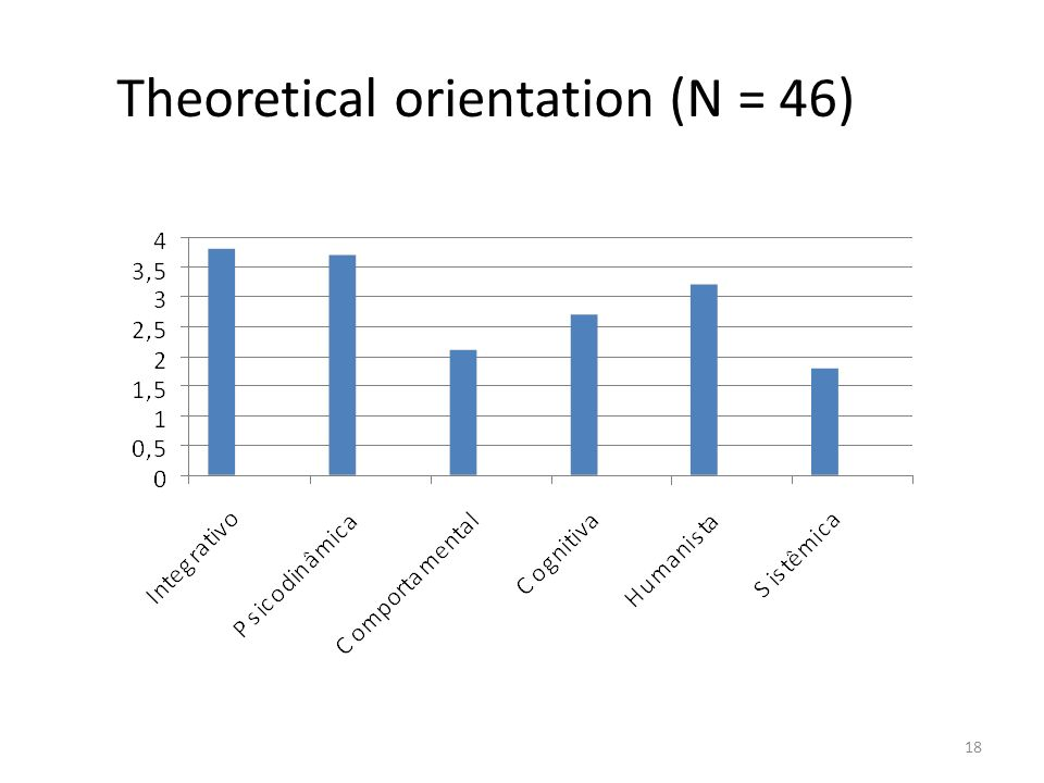 Theoretical orientation (N = 46) 18