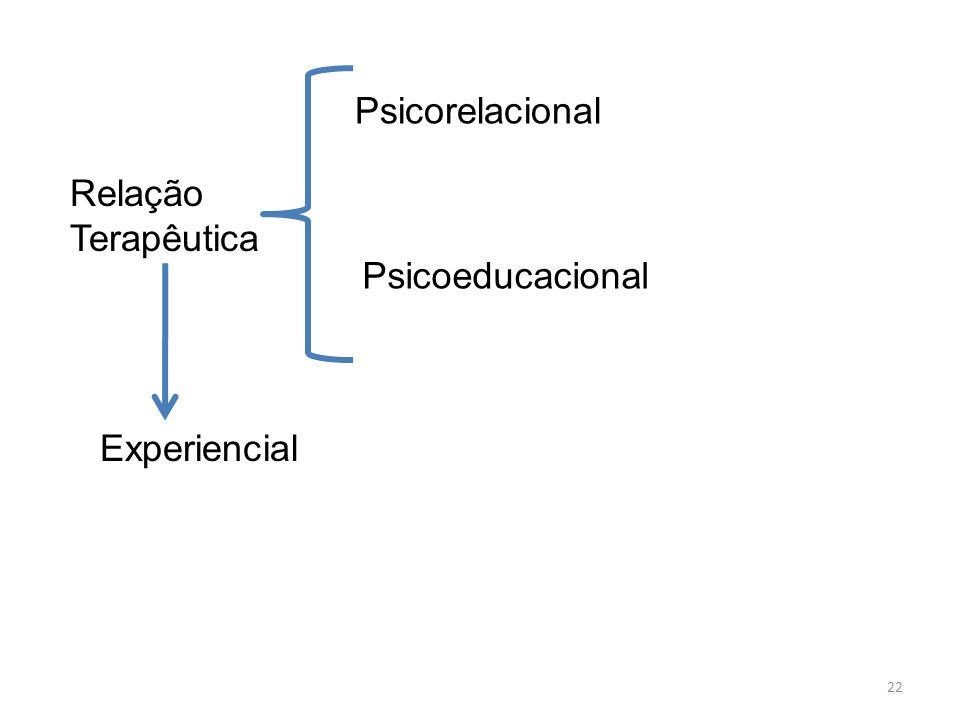 22 Relação Terapêutica Psicorelacional Psicoeducacional Experiencial