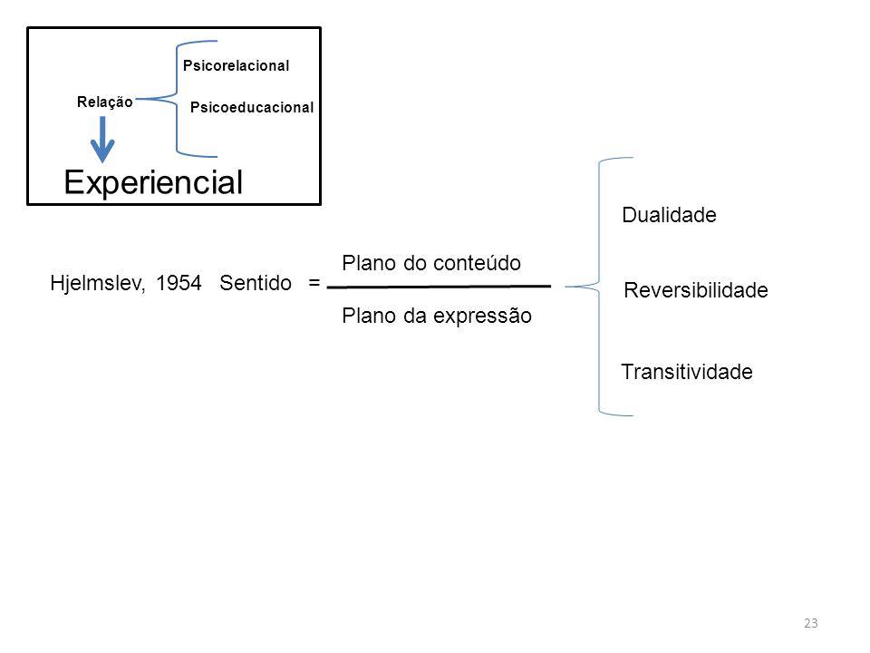23 Relação Psicorelacional Psicoeducacional Experiencial =Sentido Plano do conteúdo Plano da expressão Hjelmslev, 1954 Dualidade Reversibilidade Trans