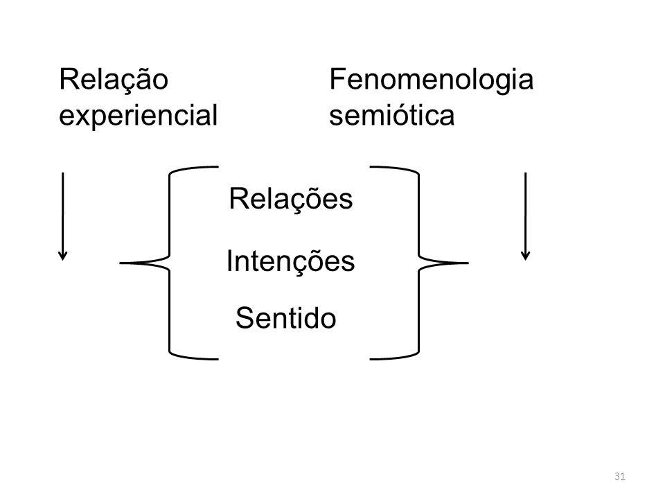 31 Relação experiencial Fenomenologia semiótica Relações Intenções Sentido