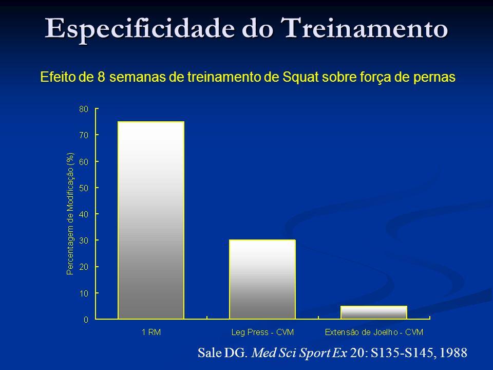 Efeito de 8 semanas de treinamento de Squat sobre força de pernas Sale DG. Med Sci Sport Ex 20: S135-S145, 1988 Especificidade do Treinamento