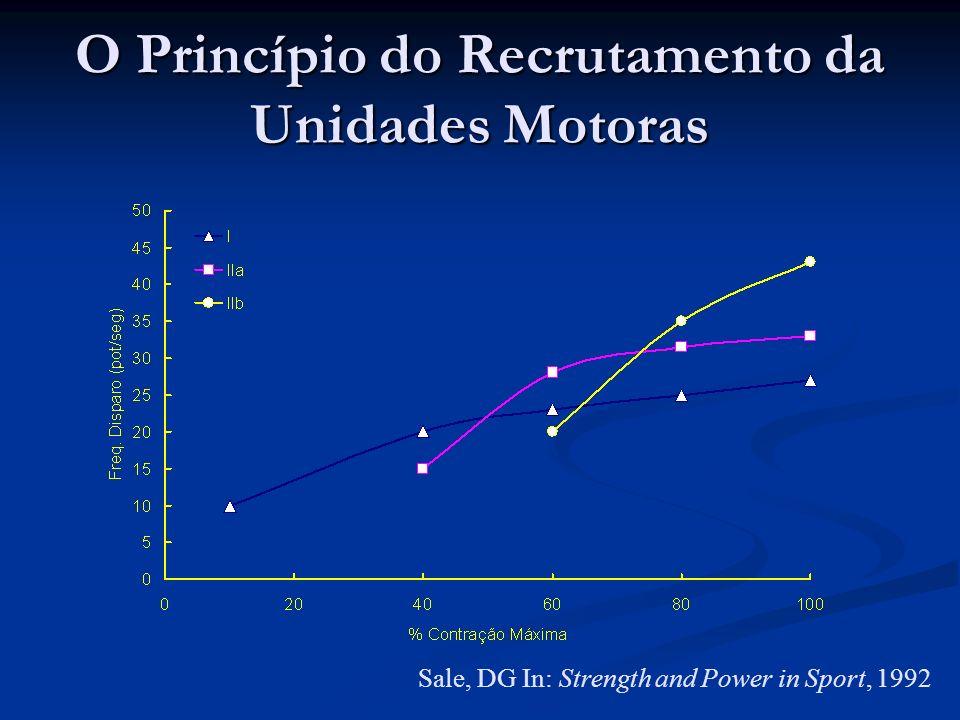 Sale, DG In: Strength and Power in Sport, 1992 O Princípio do Recrutamento da Unidades Motoras
