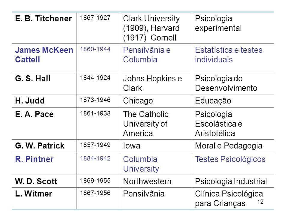 12 E. B. Titchener 1867-1927 Clark University (1909), Harvard (1917) Cornell Psicologia experimental James McKeen Cattell 1860-1944 Pensilvânia e Colu