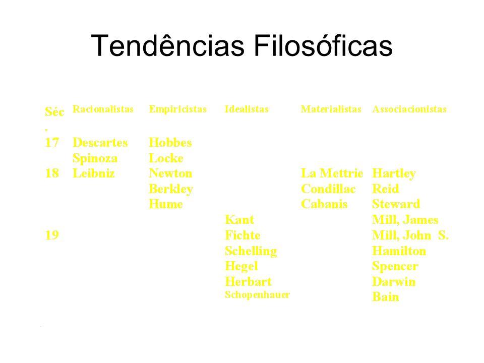 Pensadores Descartes 1596-1650 - Racionalista Francis Bacon 1588-1626 - Empirista Hobbes 1588-1679 - Empirista/Racionalista Spinoza 1632-1677 - Racionalista Locke 1632-1704 - Empirista