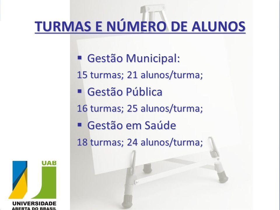 TURMAS E NÚMERO DE ALUNOS Gestão Municipal: Gestão Municipal: 15 turmas; 21 alunos/turma; Gestão Pública Gestão Pública 16 turmas; 25 alunos/turma; Ge