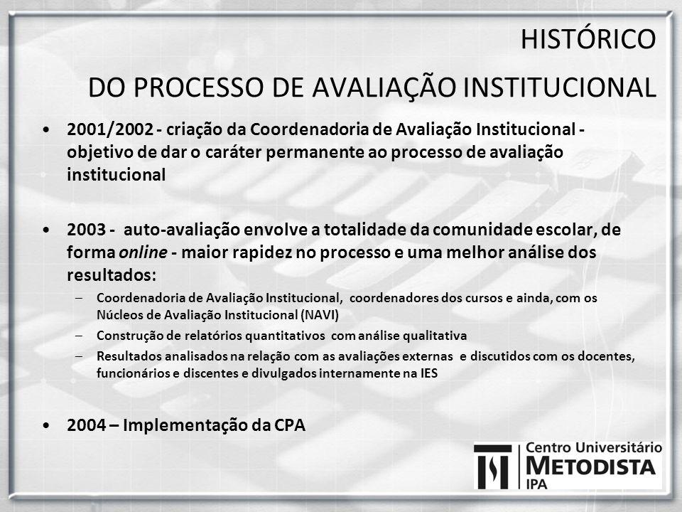2001/2002 - criação da Coordenadoria de Avaliação Institucional - objetivo de dar o caráter permanente ao processo de avaliação institucional 2003 - a