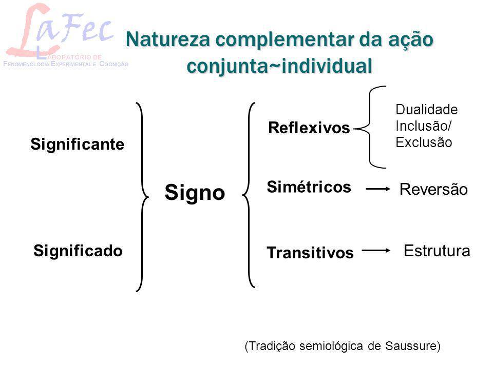 Signo Reflexivos Simétricos Transitivos Dualidade Inclusão/ Exclusão Estrutura Reversão Significante Significado (Tradição semiológica de Saussure) Na