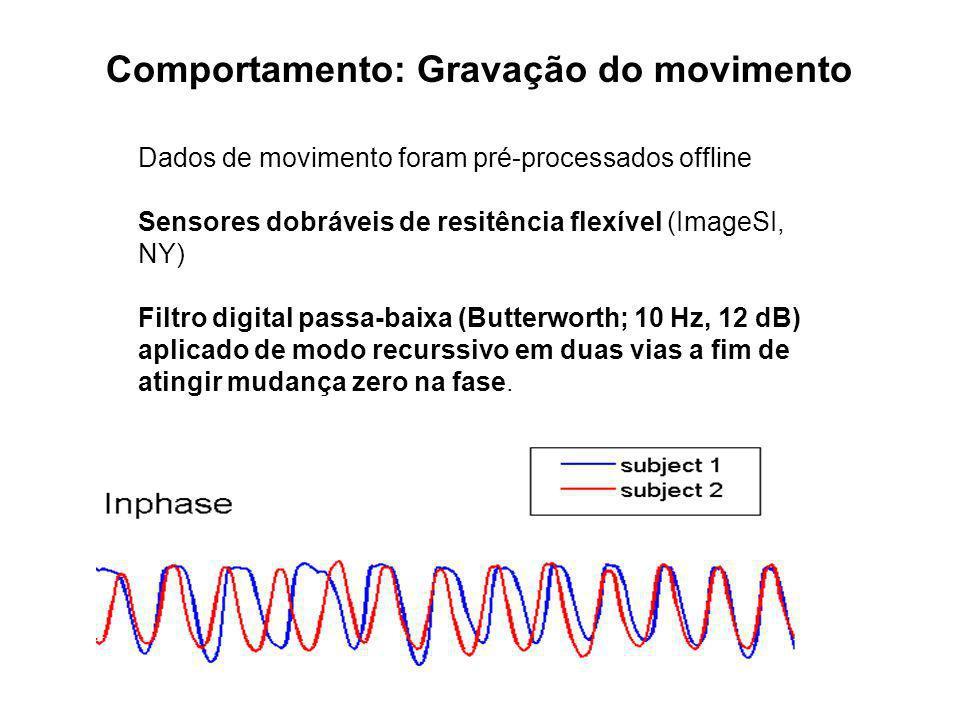 Dados de movimento foram pré-processados offline Sensores dobráveis de resitência flexível (ImageSI, NY) Filtro digital passa-baixa (Butterworth; 10 H