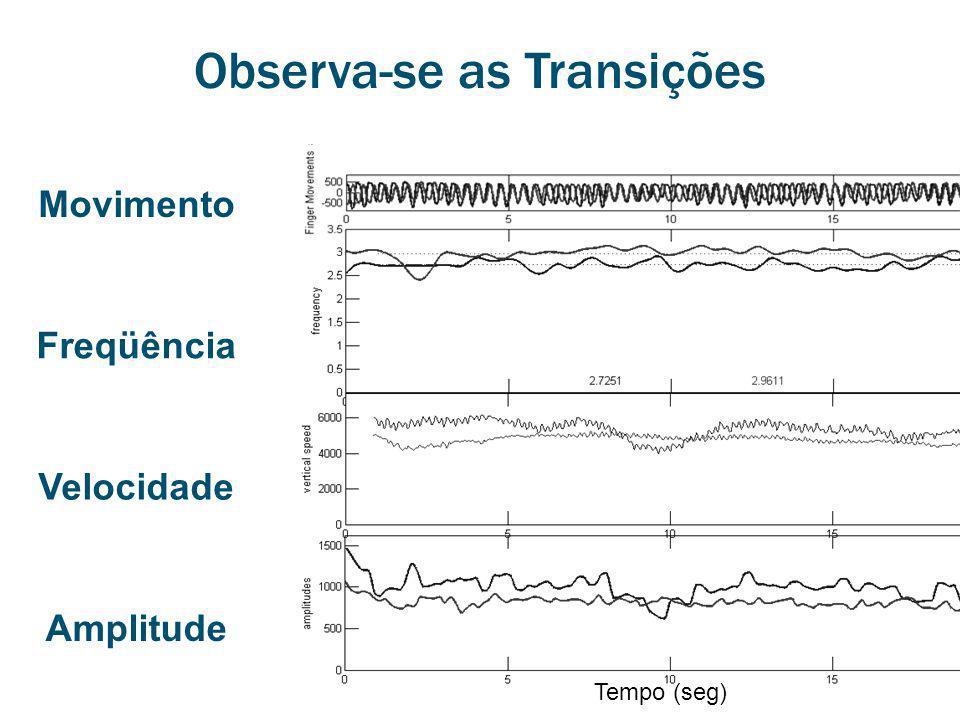 Velocidade Amplitude Freqüência Movimento Tempo (seg) Observa-se as Transições