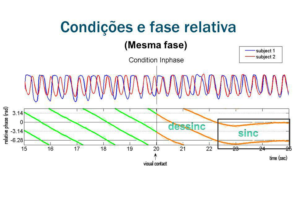 Condições e fase relativa (Mesma fase)