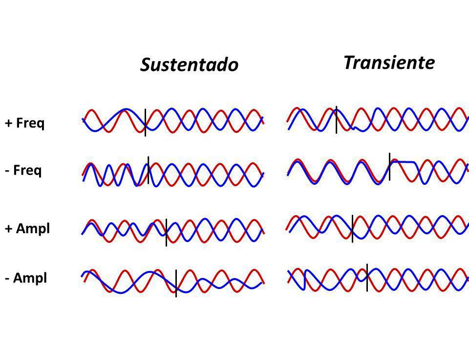 + Freq - Freq Sustentado Transiente + Ampl - Ampl