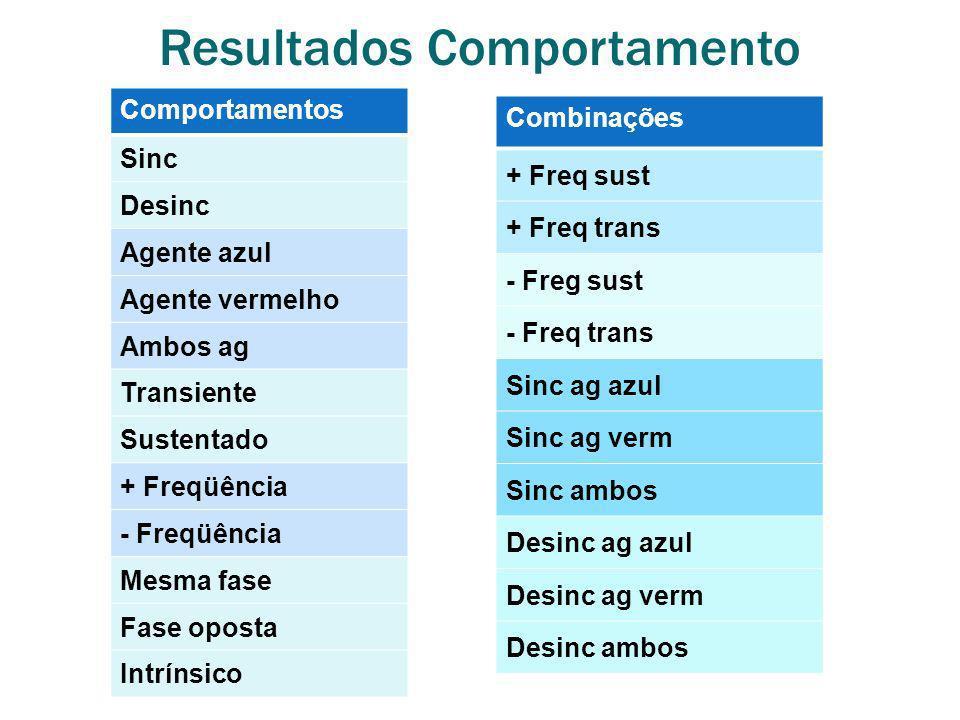 Resultados Comportamento Comportamentos Sinc Desinc Agente azul Agente vermelho Ambos ag Transiente Sustentado + Freqüência - Freqüência Mesma fase Fa