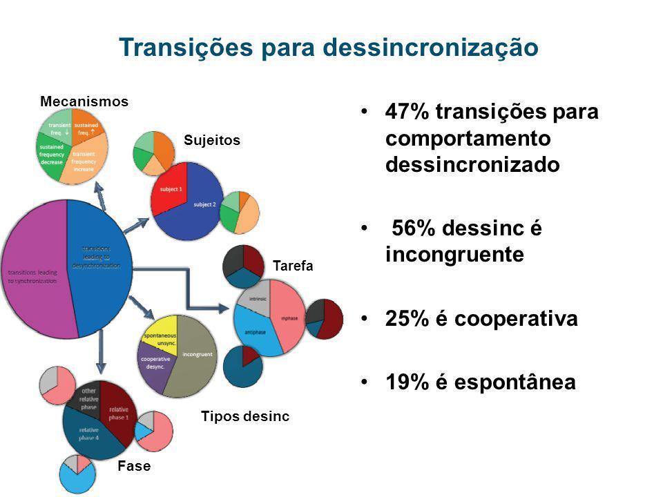 Transições para dessincronização 47% transições para comportamento dessincronizado 56% dessinc é incongruente 25% é cooperativa 19% é espontânea Taref