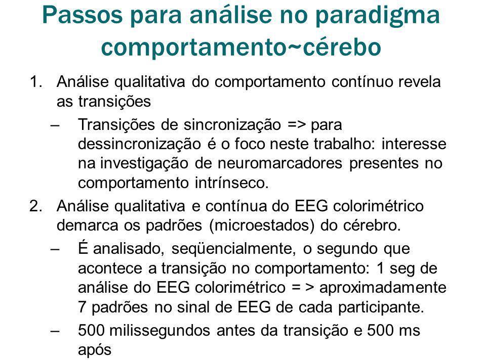 Passos para análise no paradigma comportamento~cérebo 1.Análise qualitativa do comportamento contínuo revela as transições –Transições de sincronizaçã