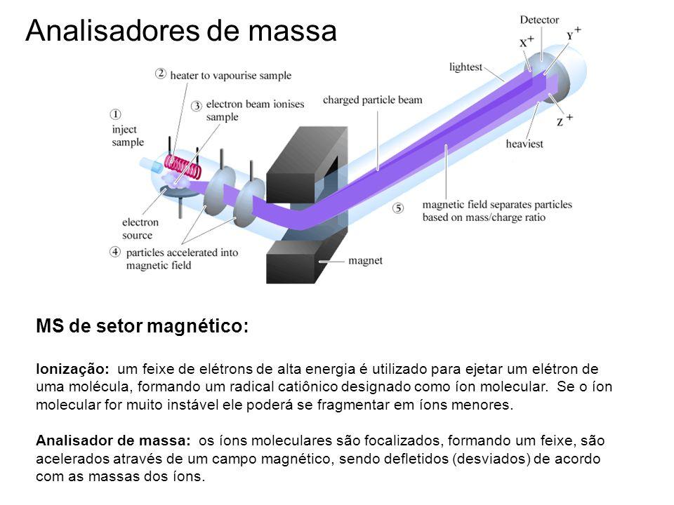 MS de setor magnético: Ionização: um feixe de elétrons de alta energia é utilizado para ejetar um elétron de uma molécula, formando um radical catiôni