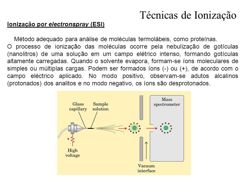 Ionização por electronspray (ESI) Método adequado para análise de moléculas termolábeis, como proteínas. O processo de ionização das moléculas ocorre