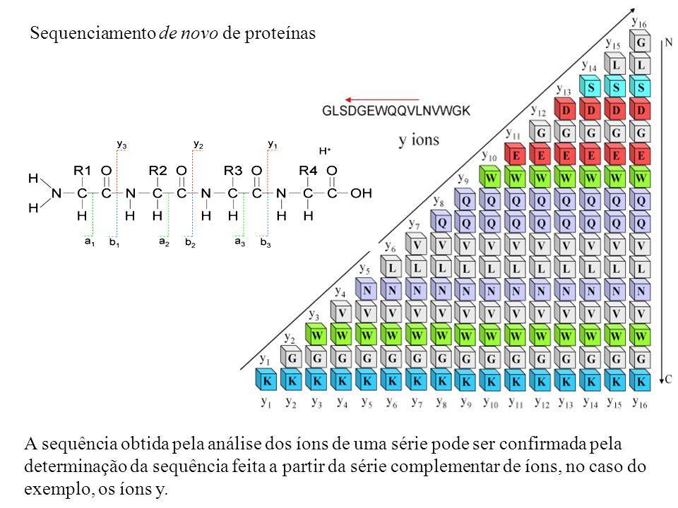 A sequência obtida pela análise dos íons de uma série pode ser confirmada pela determinação da sequência feita a partir da série complementar de íons,