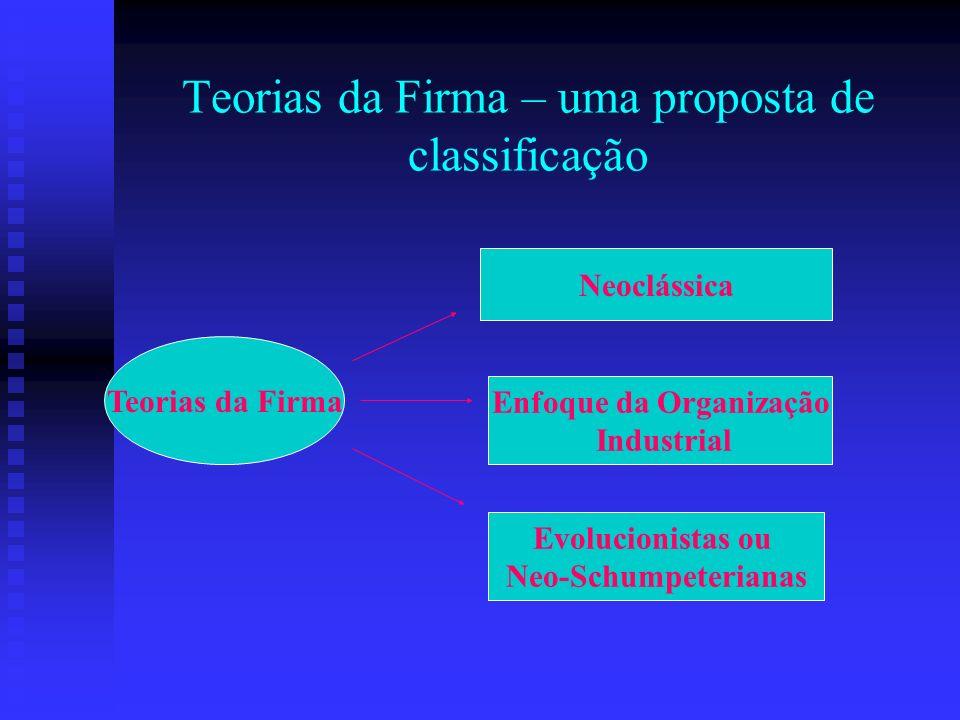 Teorias da Firma – uma proposta de classificação Teorias da Firma Neoclássica Enfoque da Organização Industrial Evolucionistas ou Neo-Schumpeterianas