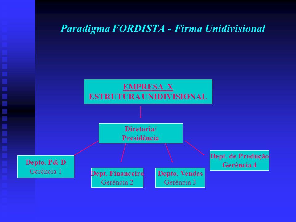 Paradigma FORDISTA - Firma Unidivisional EMPRESA X ESTRUTURA UNIDIVISIONAL Diretoria/ Presidência Depto. P& D Gerência 1 Dept. Financeiro Gerência 2 D