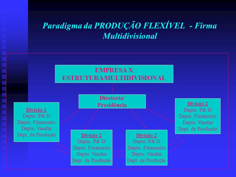 Paradigma da PRODUÇÃO FLEXÍVEL - Firma Multidivisional EMPRESA X ESTRUTURA MULTIDIVISIONAL Diretoria/ Presidência Divisão 1 Depto. P& D Depto. Finance