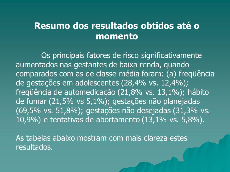 Resumo dos resultados obtidos até o momento Os principais fatores de risco significativamente aumentados nas gestantes de baixa renda, quando comparad